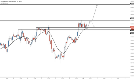 GBPCAD: GBPCAD - Looking to buy at current price