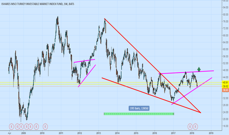 TUR: Big LonG.. No Different For Me.. Only Cheaper...