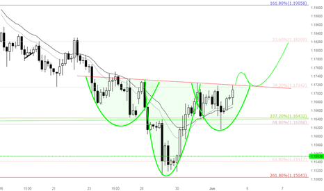EURUSD: Can this Inverted H&S on EURUSD break to the topside?