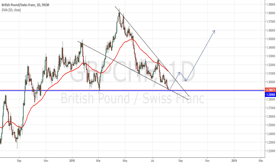 GBPCHF: GBPCHF Wedge On Daily TF On The Verge Of A Breakout ?