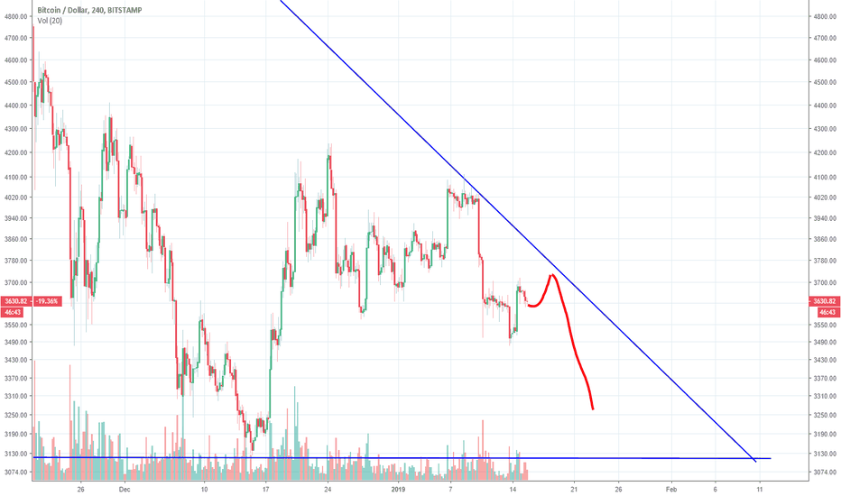 BTCUSD: BTC to revisit bottom or make a new one before another wave up