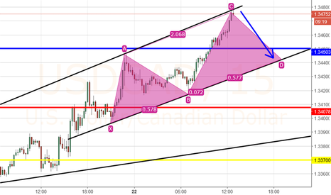 USDCAD: SELL ZONE UC TO GO SHORT .....TP @ POINT D scalping