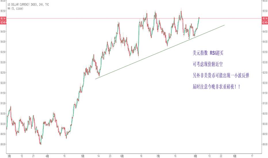 DXY: 美元指数  RSI超买     可考虑现价附近空  另外非美货币可能出现一小波反弹  届时注意今晚非农重磅夜!!