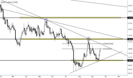XAUUSD: Gold - Potential  Future Short