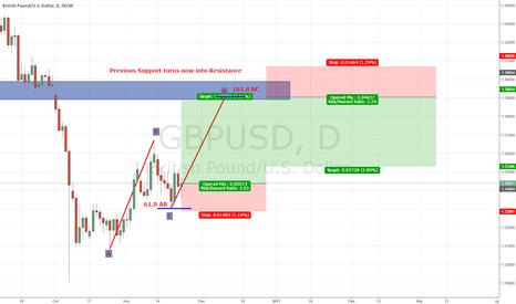 GBPUSD: Long GBP/USD Bullish ABCD Pattern