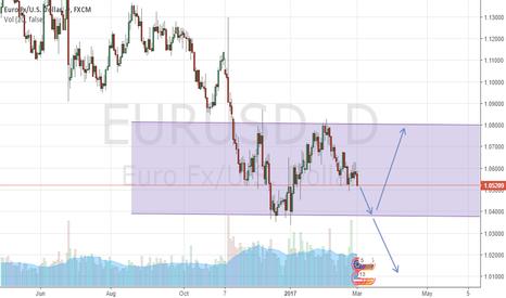 EURUSD: EURUSD Uncertainty