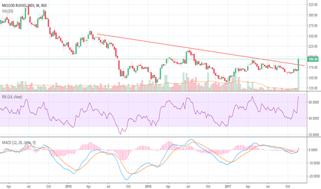 MCLEODRUSS: Mcleod russel: BO on weekly chart