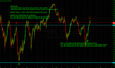 SPY: 900% PROFIT OPPORTUNITY TRADING SPY WEEKLY OPTIONS STRANGLE PLAY
