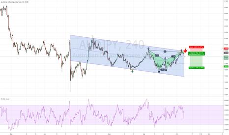 AUDJPY: Australian dollar/ Japanese Yen