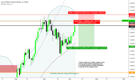 "EURNZD: ""Trade what you see not what you think"" bearish Sentiment"