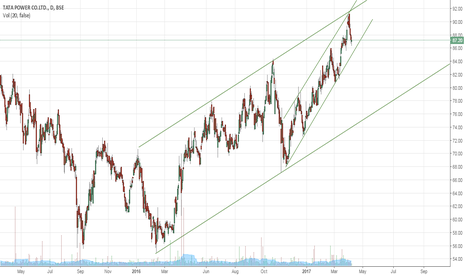 TATAPOWER: TATA POWER moving up in the channel within a channel