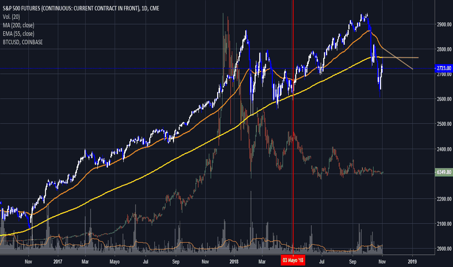 SP1!: sp500 vs BTC