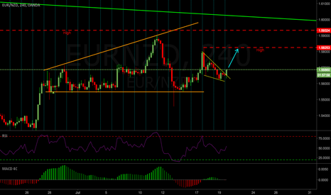 EURNZD: EURNZD Weekly Outlook 17-21 July