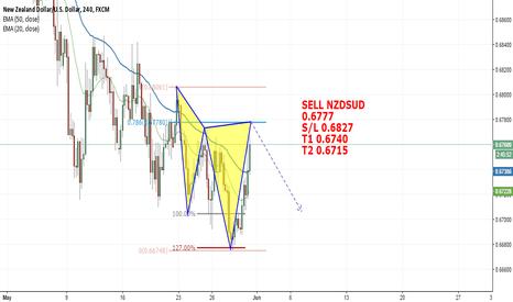 NZDUSD: Sell NZDUSD