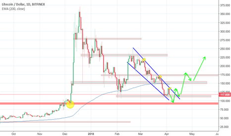 LTCUSD: The bear run is nearly over for LTC