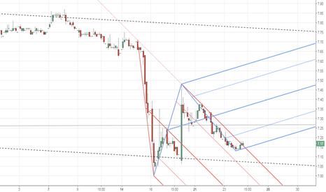 TMSN: kırmızı düşen kırılırsa mavi yükselenle takip