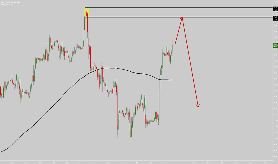 USOIL: Crude Oil reaching the supply zone.