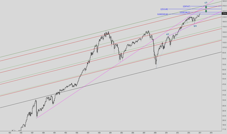 SPX: spx - looking for bullish targets