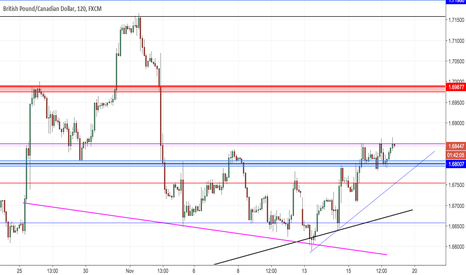 GBPCAD: GBPCAD 2H