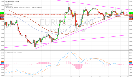 EURUSD: Trend Line been broken - Bear call