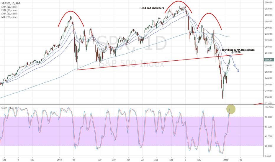 SPX: S&P 500: One last push for the bulls?