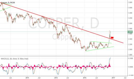 COPPER: Copper and new uptrend
