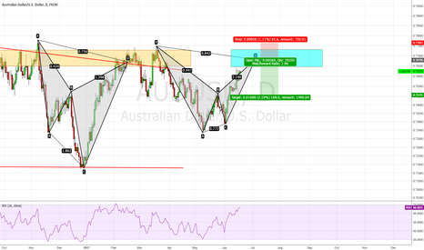 AUDUSD: AUD/USD, Supply Zone and Bat Pattern