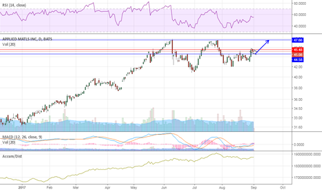 AMAT: daily