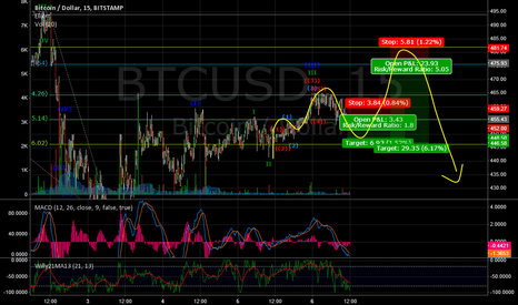 BTCUSD: Short term outlook. Catch the top of the rally and short it