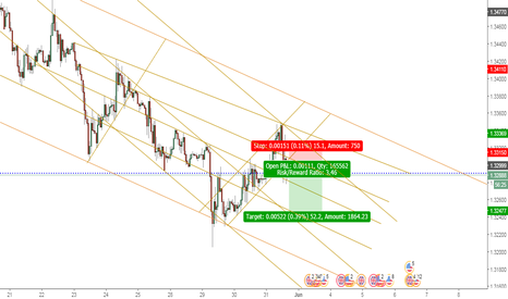 GBPUSD: SHORT in: GBP/USD. Time Frame: 1 Hr.