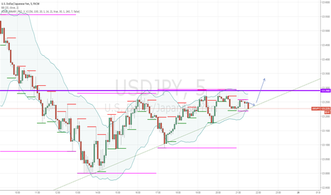 USDJPY: 30 minutes binary call