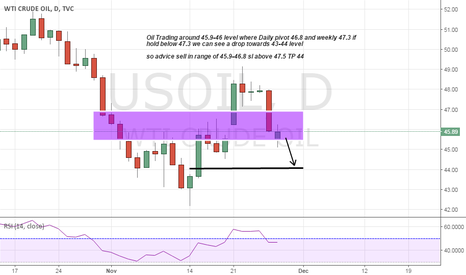 USOIL: oil Short on Strong Resistance above 47
