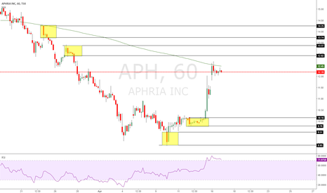 APH: Overall long on this stock, shorts/longs posted.