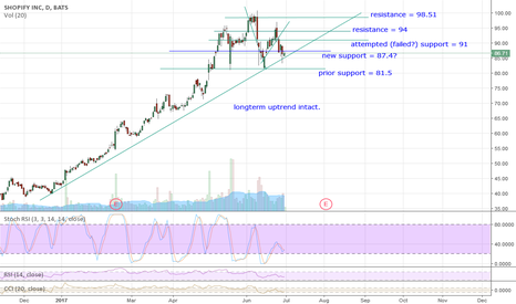 SHOP: SHOP uptrend line holds, retests 87.4 - will it close above?