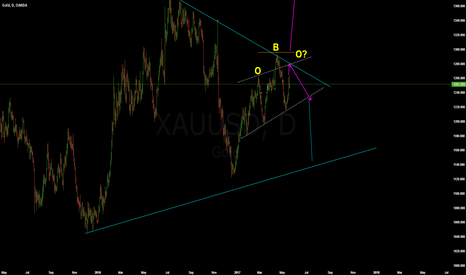 XAUUSD: sell but not now