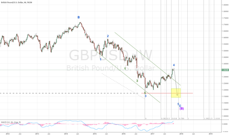GBPUSD: Wave 5 in GBP is due