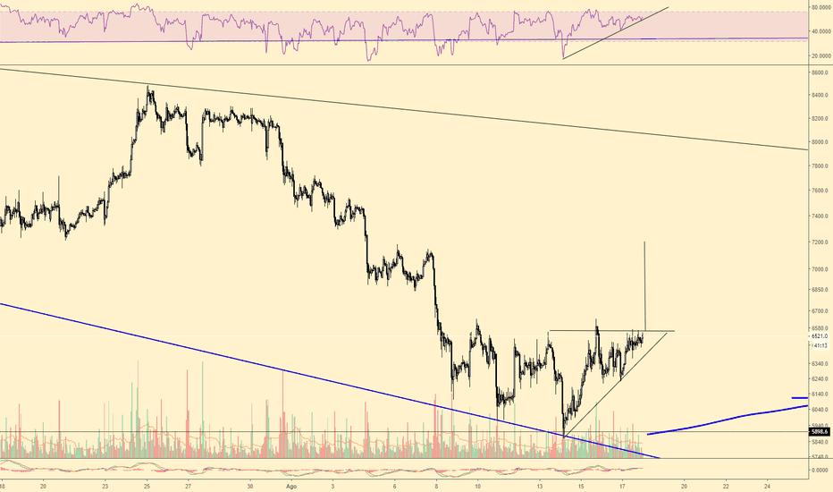 XBTUSD: bullish btc 1h range ascending triangle