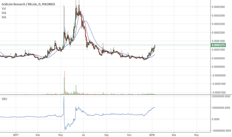 GRCBTC: Gridcoin Buy Signal (Massive Pump Potential)