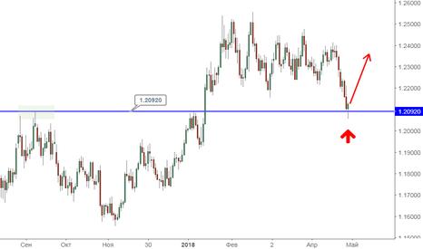 EURUSD: EUR/USD отталкивается от сильного уровня поддержки
