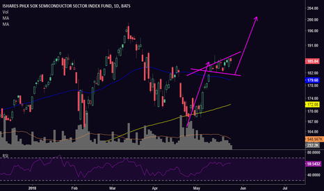 SOXX: [SOX] Expanding Triangle Continuation?
