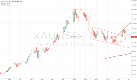 XAUUSD: Exit shorts, Yellen Sends a Message to Trump:Hands Off Dodd-Fra