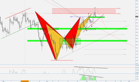 DXY: (8h) 3 Bearish Patterns to Drive... or not ;)