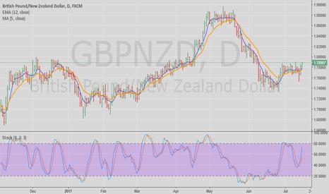 GBPNZD: GBP/NZD