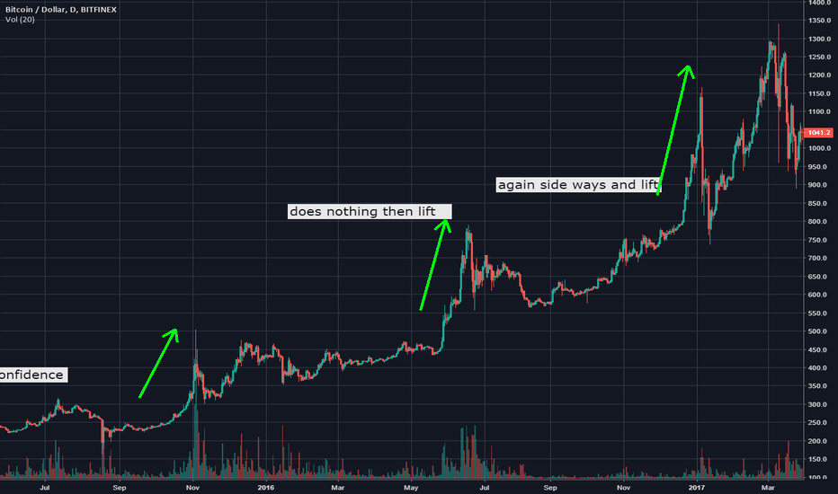 BTCUSD: market decision on price then lift