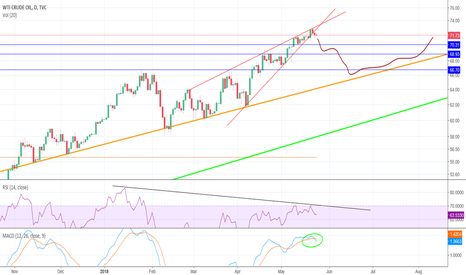 USOIL: Good time for Oil to pull back