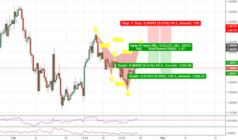 GBPUSD: It's Been A While! (Bearish Cypher Setup GBPUSD)