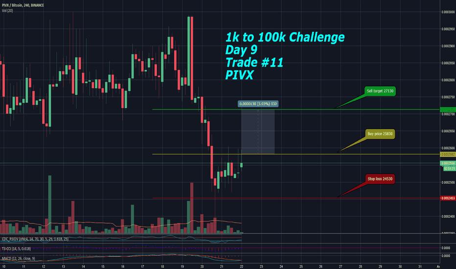 PIVXBTC: $1k to $100k Challenge - Day 9 Trade #11 - PIVX