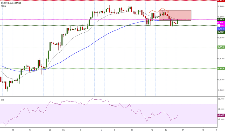 USDCHF: Potential Short