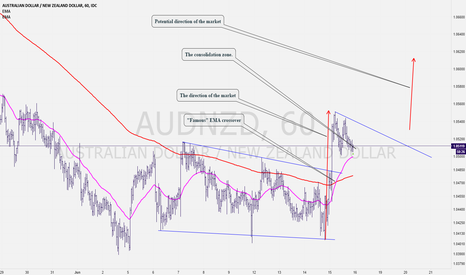 AUDNZD: AUDNZD: Who Said Moving Average Cross Over is an Old Strategy?