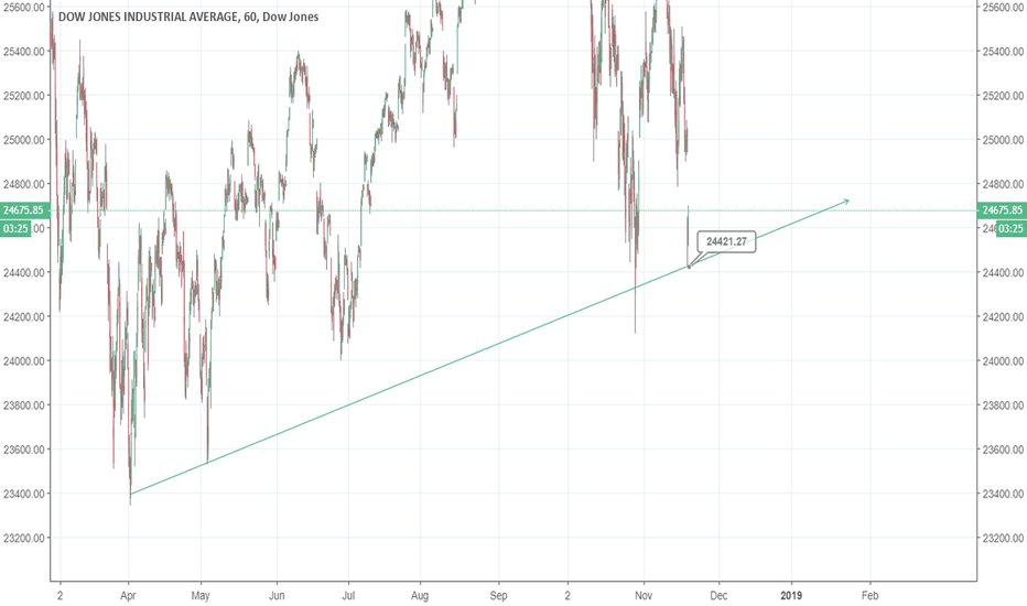 DJI: US 30 possible near-term bottom forming- gap to fill up